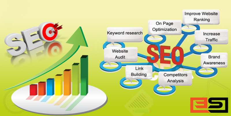 What is SEO? Importance of SEO