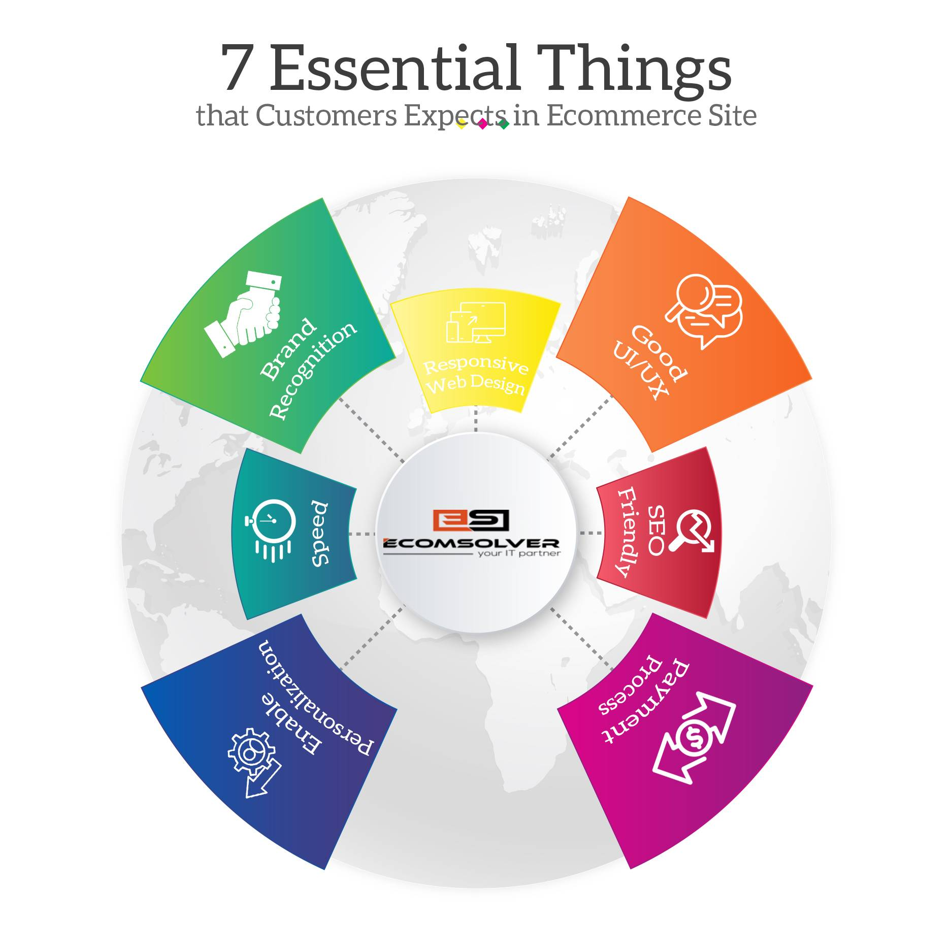 7 Essential Things that Customers Expect in Ecommerce Site