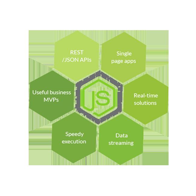 Node.js  Web Development Company
