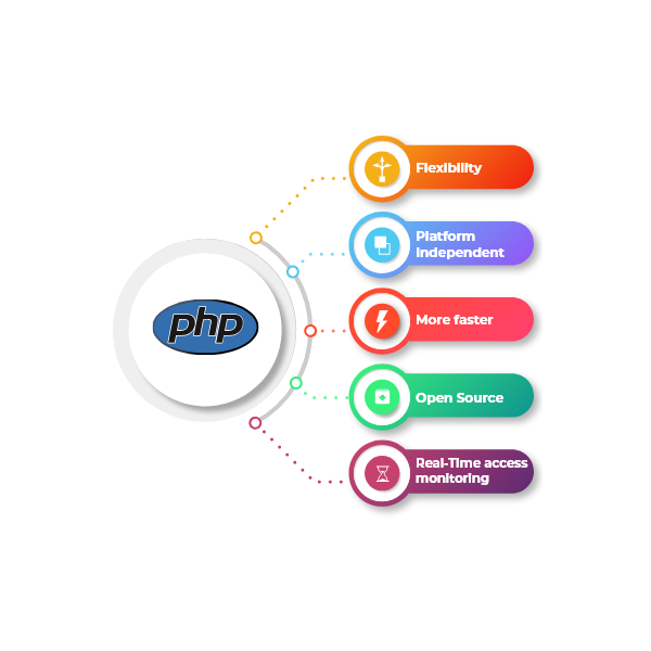 Key Benefits of using Wordpress Development