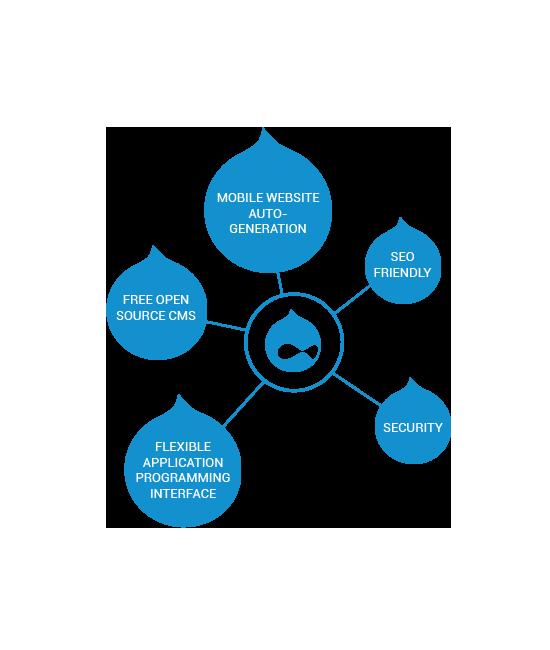 Key Benefits of using Drupal Web development