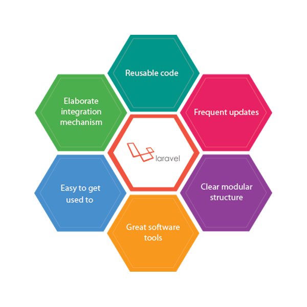 Key Benefits of using Laravel development