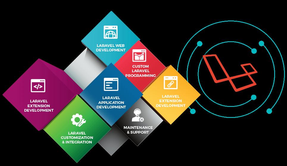 Our specialties in Laravel Development