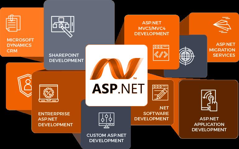 Key Benefits of using Asp.Net Development